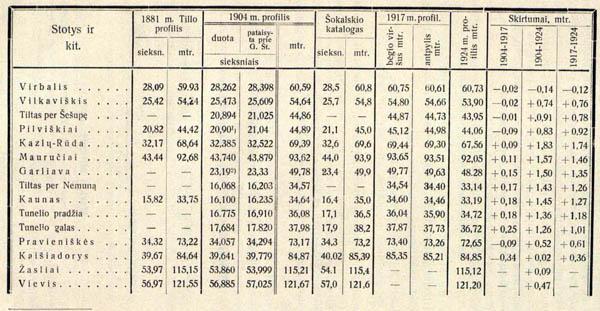 Geležinkelio profilių Kaunas Vievis palyginimas