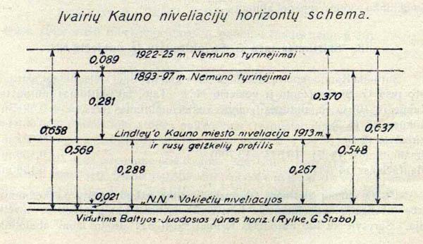 Kauno niveliacijų horizontų schema