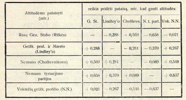 Lentelė Kauno reperių altitudėms pakeisti